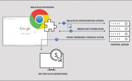 Got Malicious Chrome Extensions?